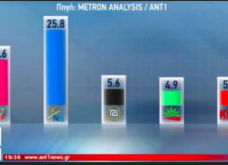 Metron Analysis