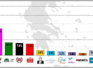 Με 11,8 μονάδες μπροστά η ΝΔ από τον ΣΥΡΙΖΑ