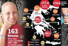 Αυτές είναι οι περιοχές της Ελλάδας που θερίζει ο καρκίνος..